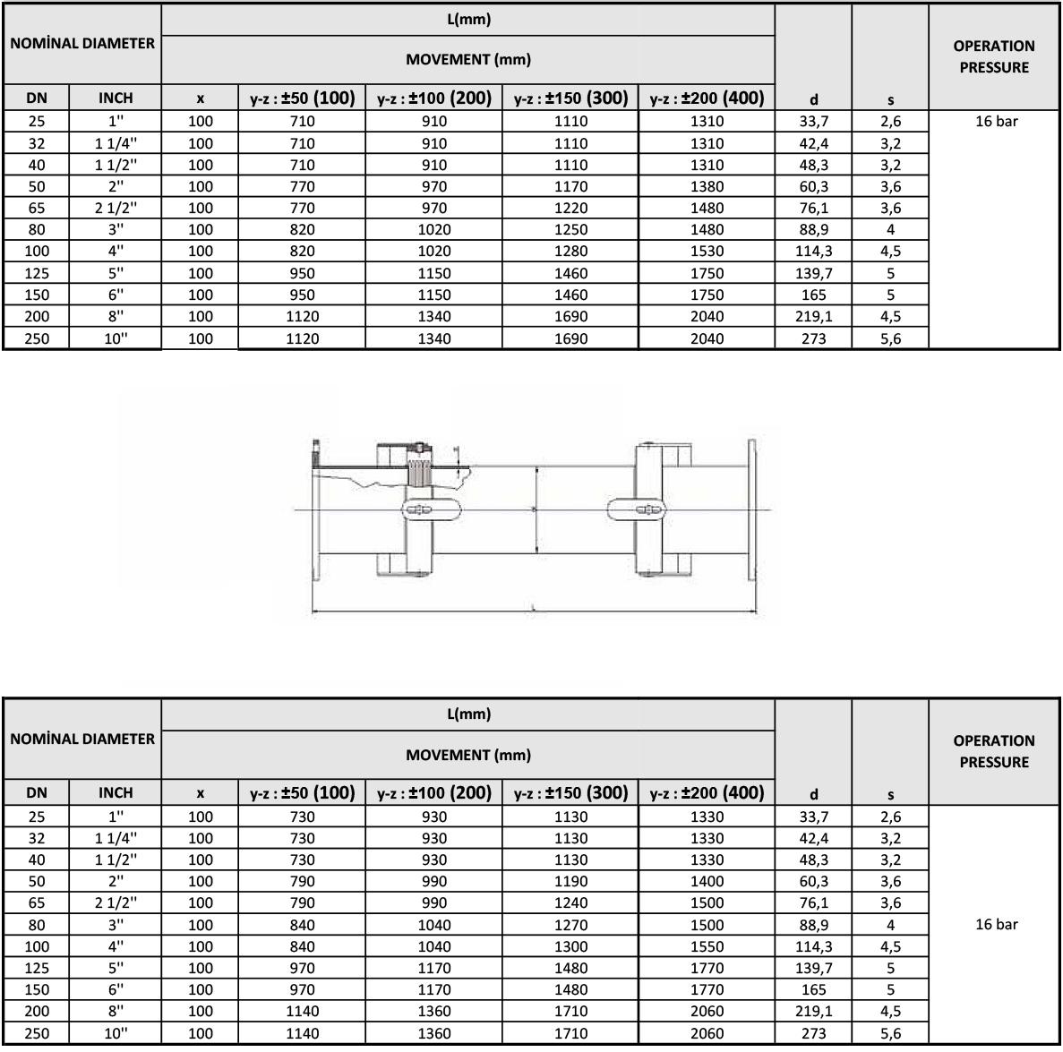 Kuzuflex Compensators Angular Types